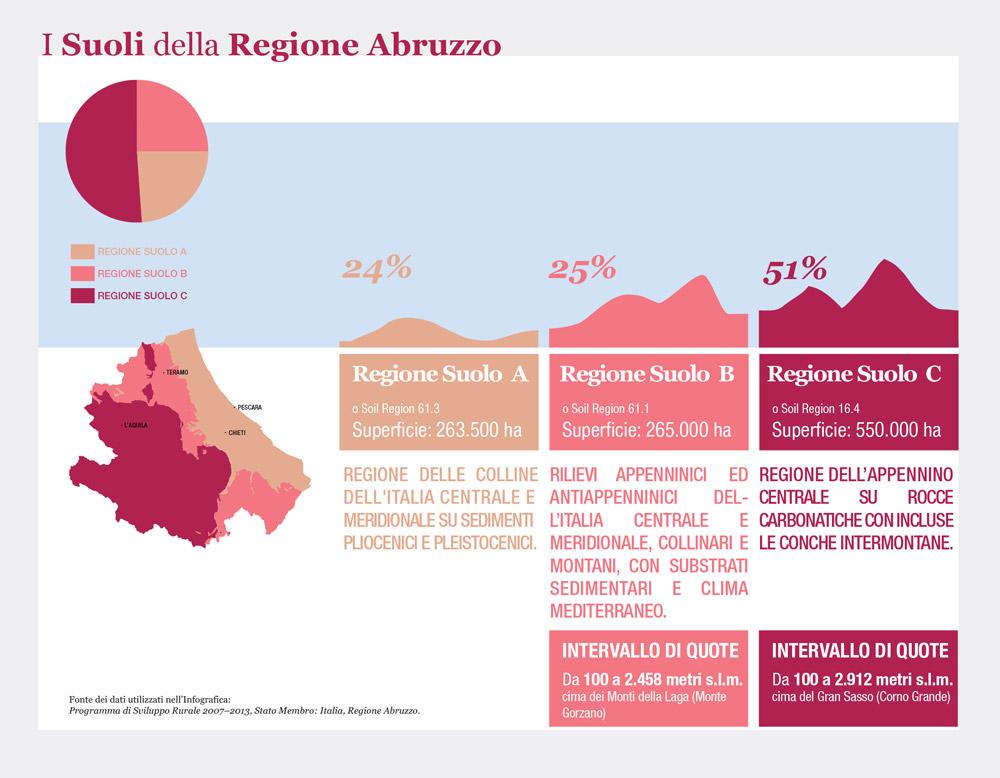 Mappa dei suoli Abruzzo